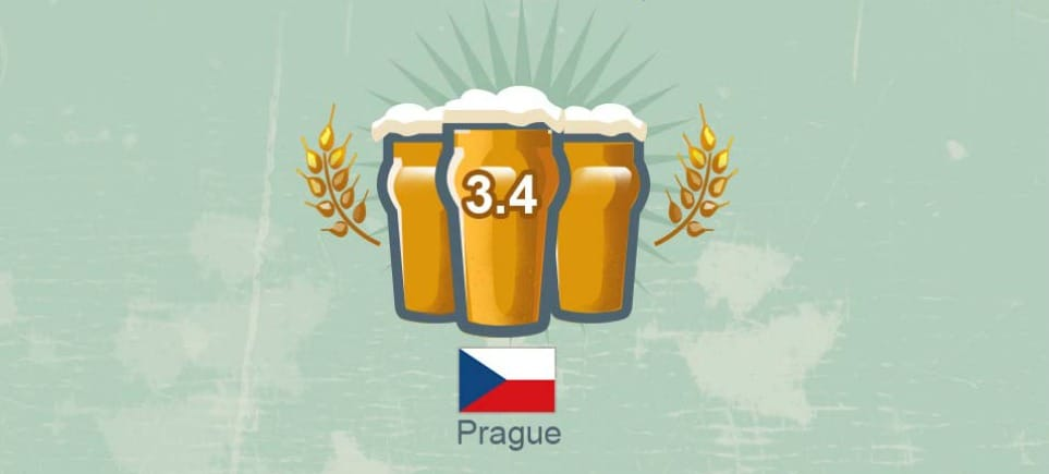 Prague Has the World's #1 Cheapest Beer Says New Ranking
